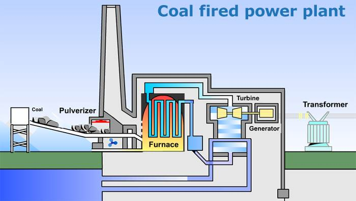 Schedule Coal fired Power plant