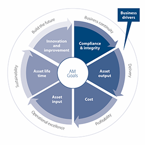 The importance of policy and strategy for Asset Management