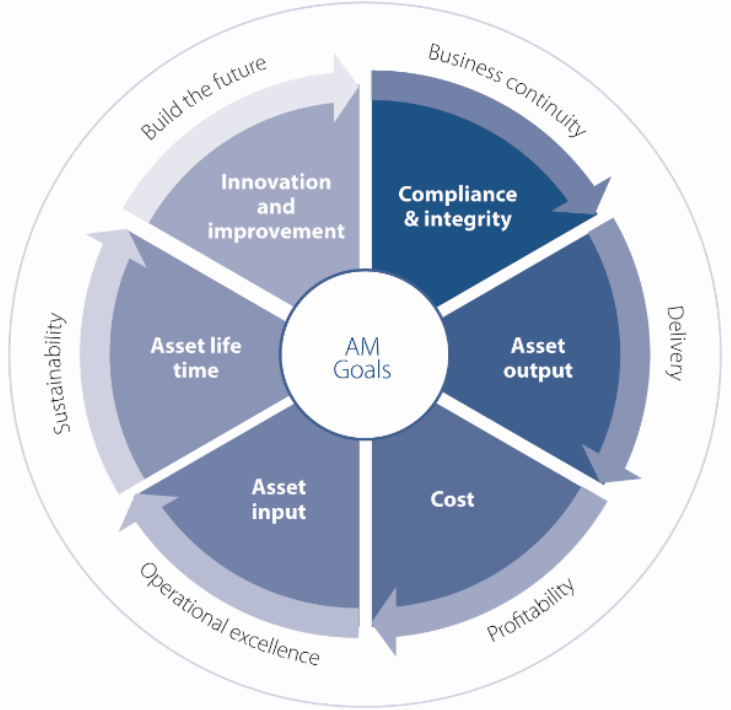 Get the most out of your Asset Management System